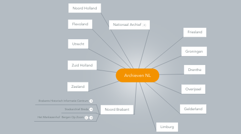Mind Map: Archieven NL