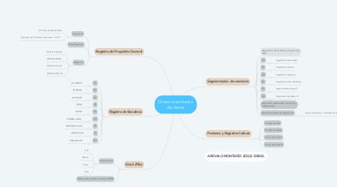 Mind Map: Direccionamiento de datos