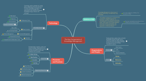 Mind Map: The Key Components of Knowledge Management