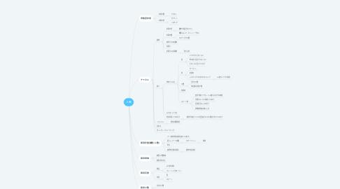 Mind Map: 人事