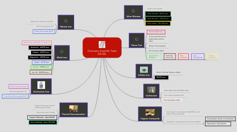 Mind Map: Chemistry Scientific Tests (GCSE)