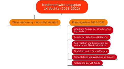 Mind Map: Medienentwicklungsplan  LK Vechta (2018-2022)