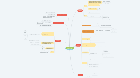 Mind Map: GWSCL 2021