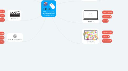 Mind Map: TICE: Les nouvelles technologies liées à l'enseignement.