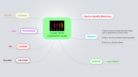 Mind Map: FLAME TESTS (CHEMISTRY GCSE)