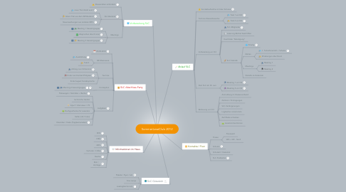 Mind Map: SommerLeseClub 2012