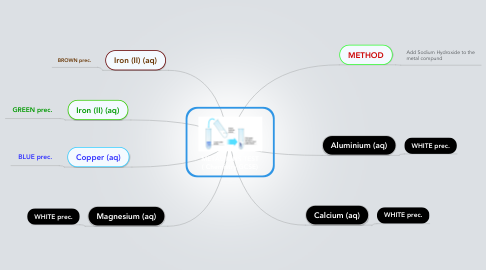 Mind Map: METAL IONS TEST ( Chemistry GCSE)