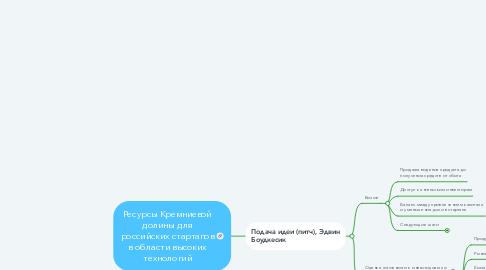 Mind Map: Ресурсы Кремниевой долины для российских стартапов в области высоких технологий