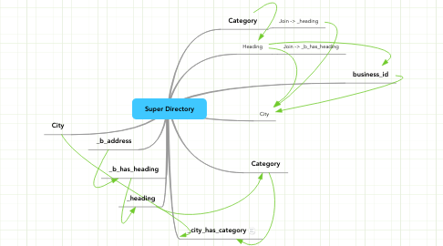 Mind Map: Super Directory