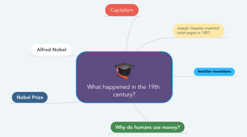 Mind Map: What happened in the 19th  century?