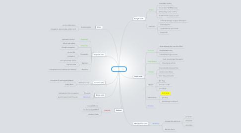 Mind Map: NSAIDs