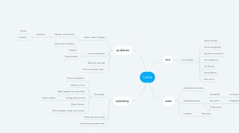 Mind Map: Lieke