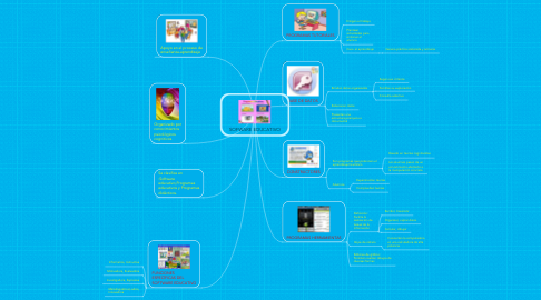 Mind Map: SOFWARE EDUCATIVO