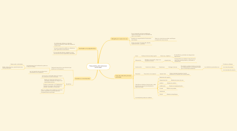 Mind Map: Requisitos del proceso unificado