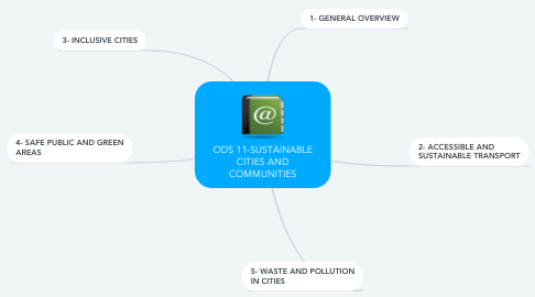 Mind Map: ODS 11-SUSTAINABLE CITIES AND COMMUNITIES