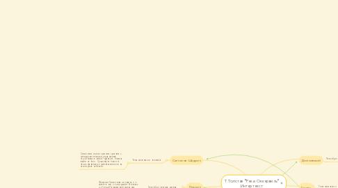 "Mind Map: Т.Толстая ""Река Оккервиль"" Интертекст"