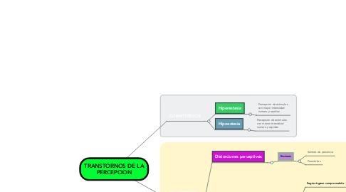 Mind Map: TRANSTORNOS DE LA PERCEPCION
