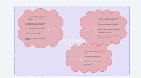 Mind Map: ENFOQUES DEL COMPORTAMIENTO DEL CONSUMIDOR
