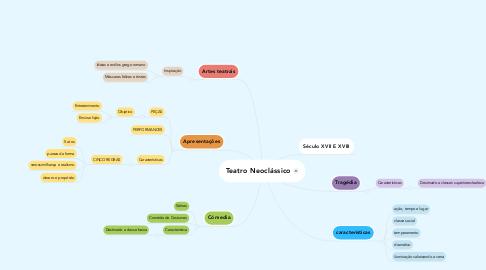 Mind Map: Teatro Neoclássico