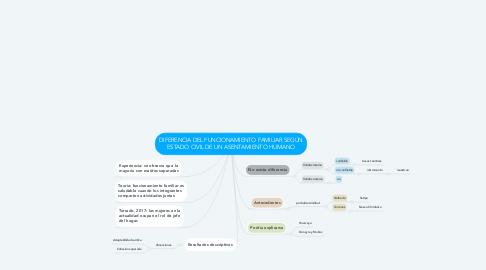 Mind Map: DIFERENCIA DEL FUNCIONAMIENTO FAMILIAR SEGÚN ESTADO CIVIL DE UN ASENTAMIENTO HUMANO
