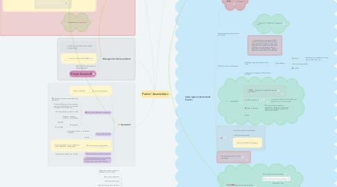 Mind Map: Partie I Associations