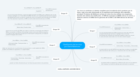 Mind Map: Clasificación de los virus por David Baltimore.