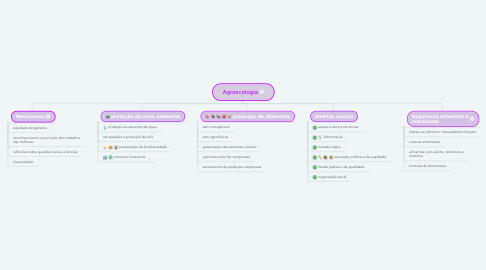 Mind Map: Agroecologia