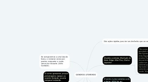 Mind Map: GENEROS LITERÁRIOS