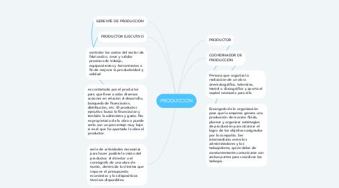Mind Map: PRODUCCION