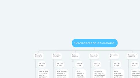 Mind Map: Generaciones de la humanidad.
