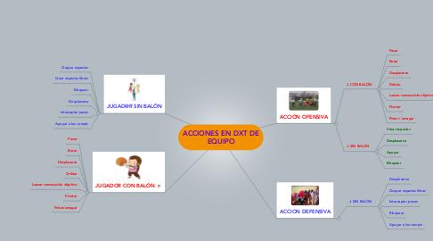Mind Map: ACCIONES EN DXT DE EQUIPO