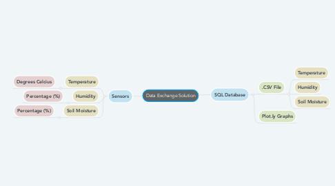 Mind Map: Data Exchange Solution