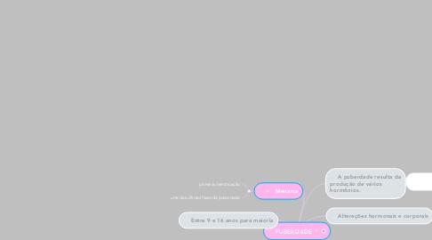 Mind Map: ♂ PUBERDADE ♀