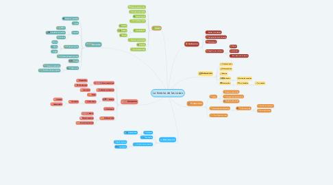 Mind Map: La historia de las cosas