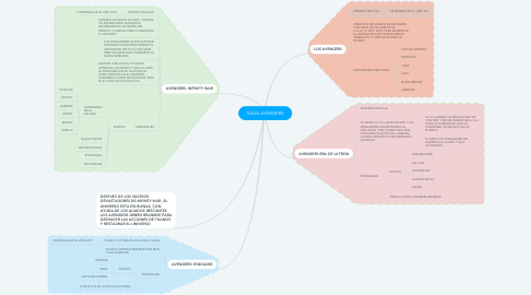 Mind Map: SAGA AVENGERS