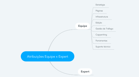 Mind Map: Atribuições Equipe x Expert