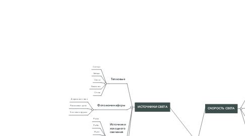 Mind Map: Методы воспитания