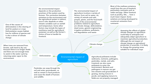 Mind Map: Environmental impact of agriculture