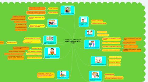 Mind Map: PROYECTO CURRICULAR INVESTIGANDO NUESTRO MUNDO