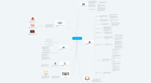 Mind Map: Generalidades de las Sociedades Mercantiles