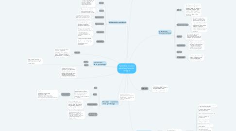 Mind Map: Aprendizajes clave para la educación  integral