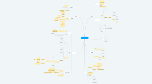 Mind Map: Casual Games