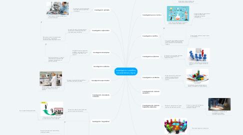 Mind Map: Investigación científica, características y tipos