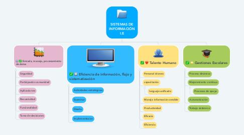 Mind Map: SISTEMAS DE INFORMACIÓN I.E