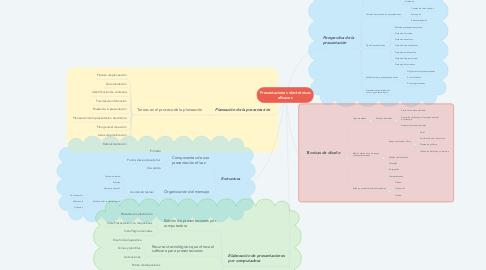 Mind Map: Presentaciones electrónicas eficaces