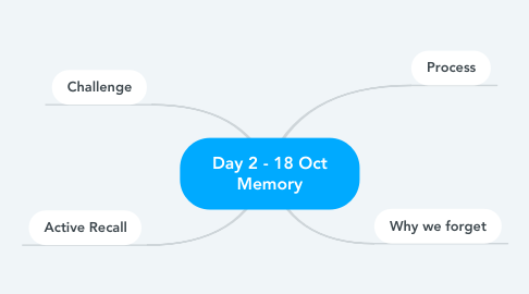 Mind Map: Day 2 - 18 Oct Memory