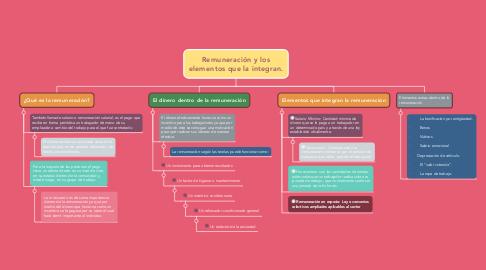 Mind Map: Remuneración y los elementos que la integran.