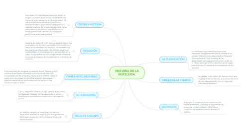 Mind Map: HISTORIA DE LA HOTELERIA.