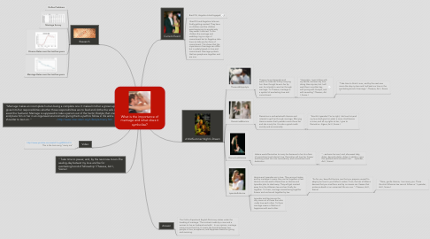 Mind Map: What is the importance of marriage and what does it symbolize?