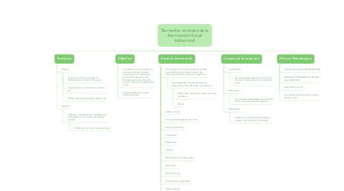 Mind Map: Elementos centrales de la Intervención Social Insitucional